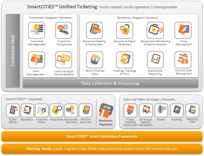 SmartCITIES Ecosystem Customer Support Services Handles all the customer-centric processes Tailored functionalities for ticketing operations Manages the activity of cards in the network Provides