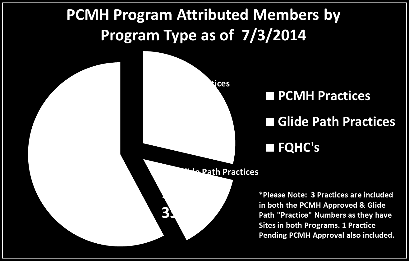 PCMH Program Summary Total of 250,213