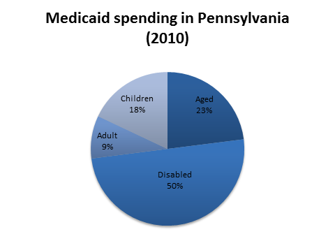 Medicaid Spending in Pennsylvania Medicaid is an efficient program, with 96% of funding going toward the direct provision of medical