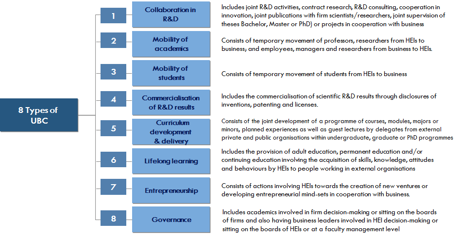Results Extent of UBC Building on the work by Klofsten & Jones Evans (2000), there have been eight types of cooperation recognised between university and business as found in the State of European