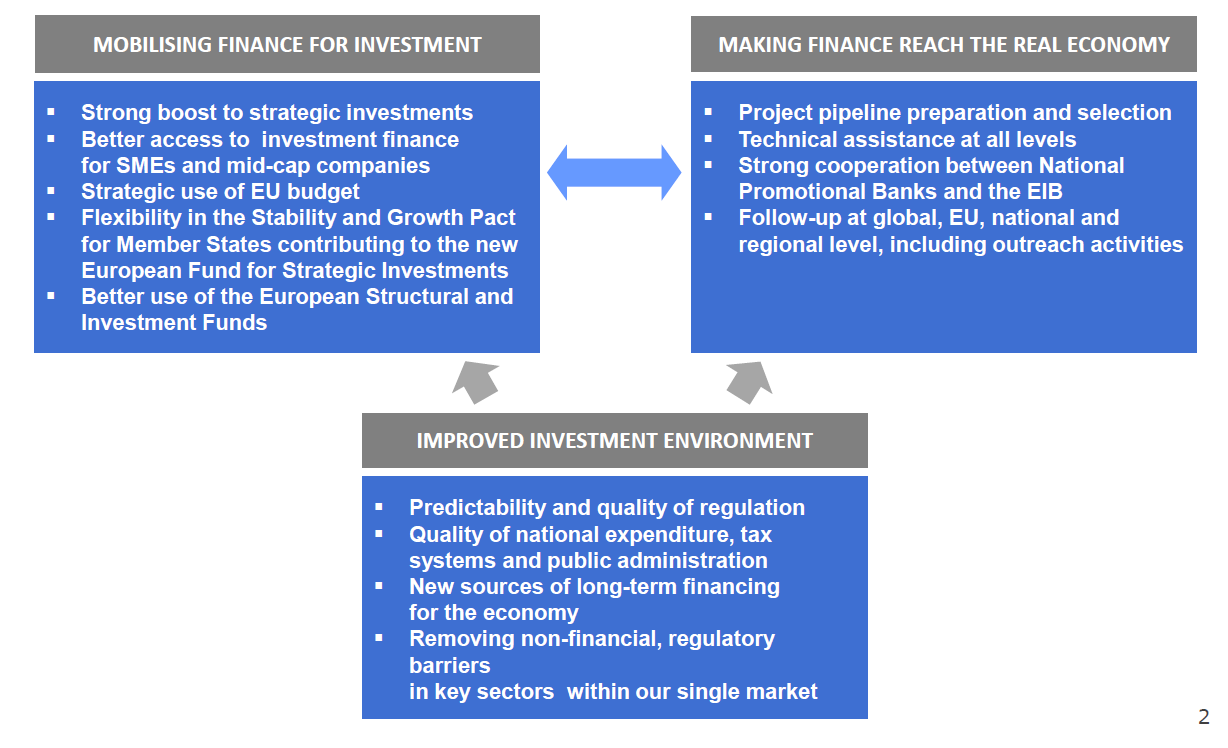 The Juncker Investment Plan Key elements for insurers 315 bn European Fund for Strategic