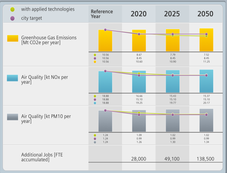 Cost & Benefits European North American Investment: 3,7bn Savings in 2025: GHG: 20%, NOx,