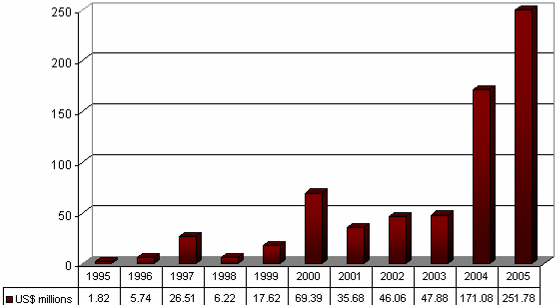 -- 65 -- Figure 16: China s Exports to Zambia (1995-2005) Source: World Atlas Trade Data, Tralac