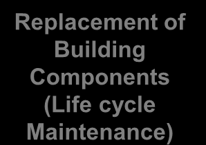 Traditional procurement spend on new facilities (the theory) Replacement of Building Components (Life cycle Maintenance) Replacement of