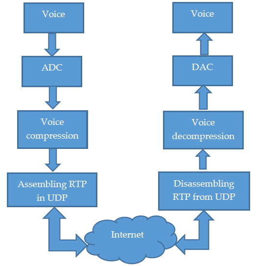 Steps: 1. First the ADC converts analog voice to digital signals (bits) 2. Now the bits are compressed in a format which is best for transmission 3.