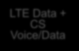VoLTE Deployment Stages Full Circuit Switched (CS) Interim CS/VoLTE Full VoLTE CS Voice + 2G/3G Data LTE Data + CS Voice/Data LTE Voice/Data + CS
