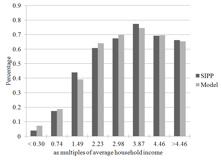 Figure 1: 401(k) participation conditional on labor earnings in