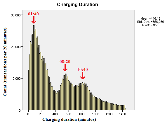 viable risk, as the pattern of all EV drivers shows clear peaks in which many EV s are plugged in in a small amount of time.