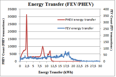Energy transfer Energy transfer analysis has revealed several relevant aspects of the charging behaviour of EV drivers.