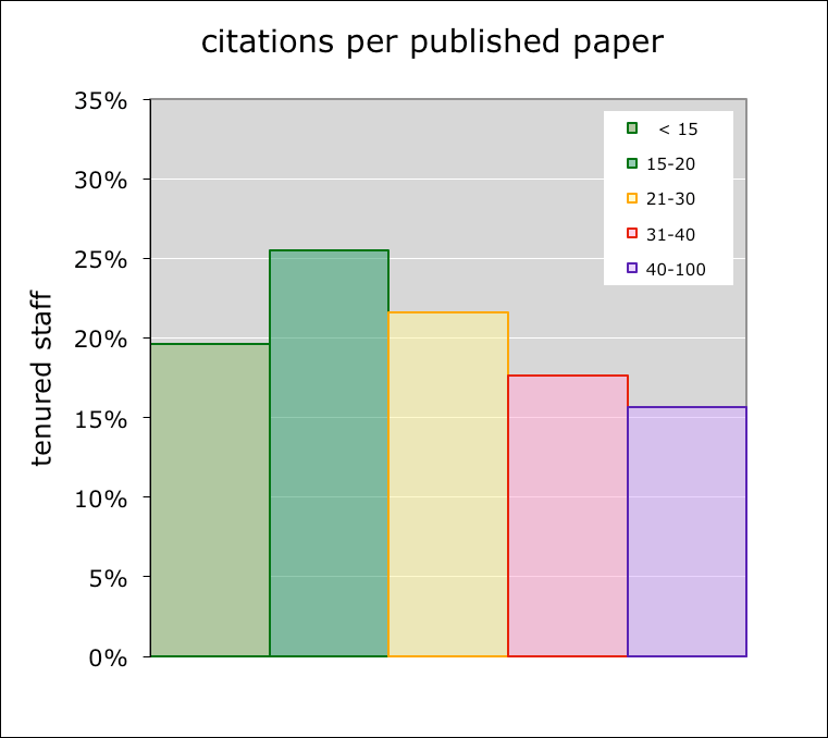 Figure 6: Total number of citations per author. Analysis of tenured in the same databases as in figure 5. On average each member currently has collected > 3200 citations in total.