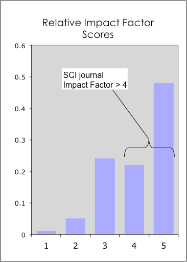 Figure 9: Relative distribution of 2010 SCI publications (453 in total) categorized according to Relative Impact Factor. Almost half (i.e. 48 %) of the current output belongs to the category of highest impact papers (i.