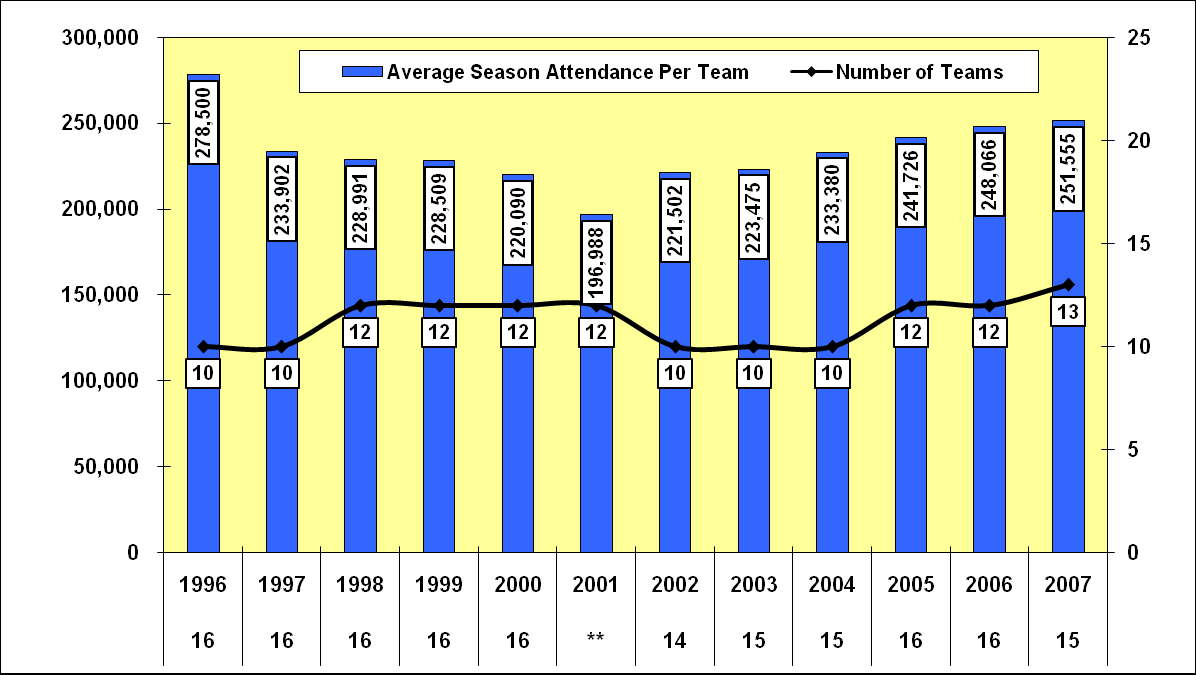 Average Regular Season Attendance Per Team in MLS (1997 2007) Notes: Source: The number below the year indicates the number of home games played by MLS teams.