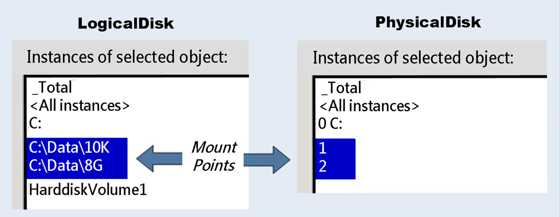 Profiling Application Workloads for Microsoft SQL Server MEASURING I/O WORKLOADS There are four primary characteristics of an I/O workload. 1.