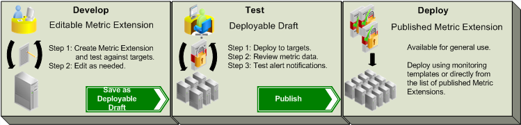Metric Extension (ME) Lifecycle Develop and unit test privately Deploy and system test on