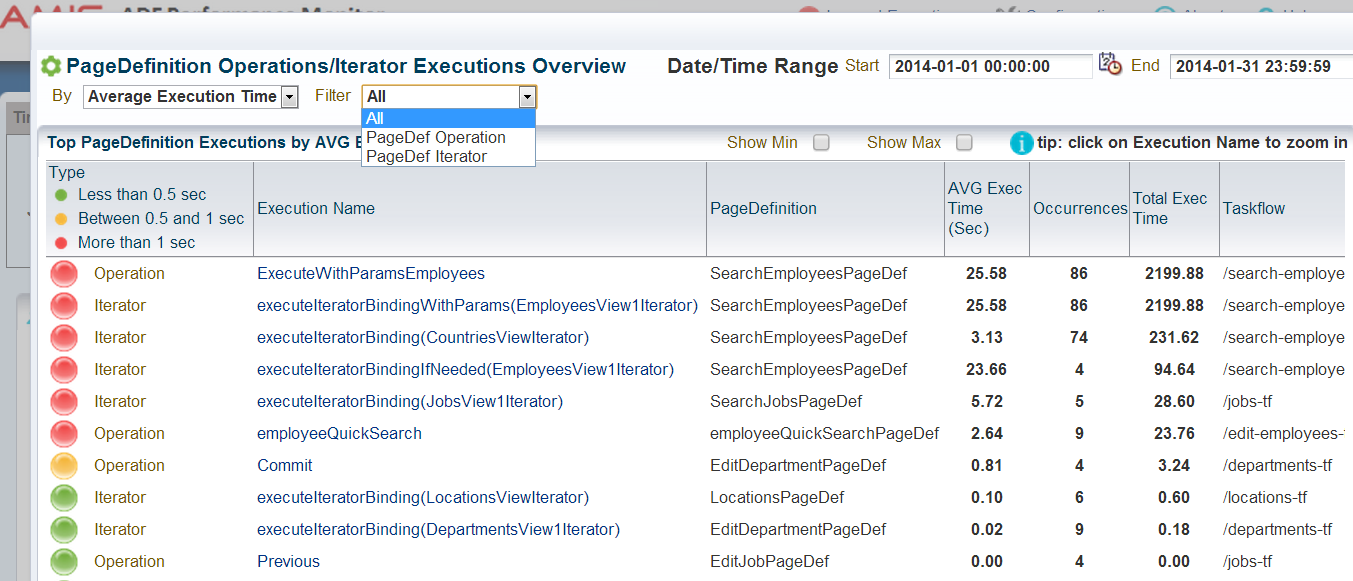 Worst BindingContainer executions Figure 14 is an example of a (PageDefinition) BindingContainer overview.
