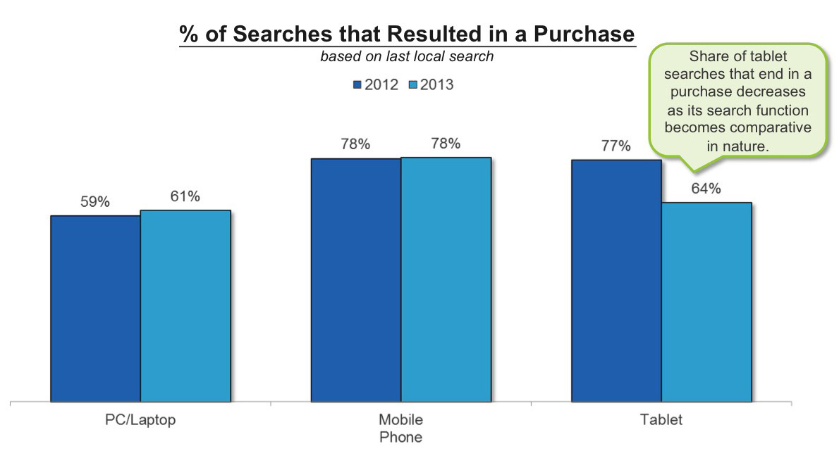 Although the vast majority of local searches are still performed on a laptop or PC, consumers turn to mobile phones or tablets when they need information on the go.