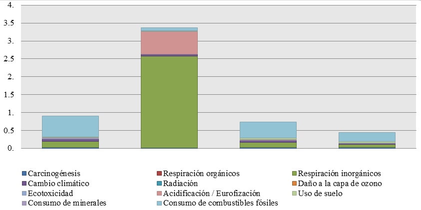 Fig 6. Impacts of eco-indicators of 1