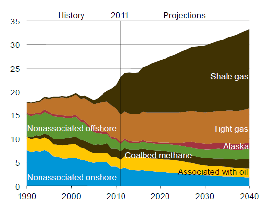 Natural Gas outlook U.S dry natural gas production by source, 1990-2040 (trillion cubic feet) Shares of primary energy 1 2 3 4 Natural gas production will increase by 85% over the outlook periode.