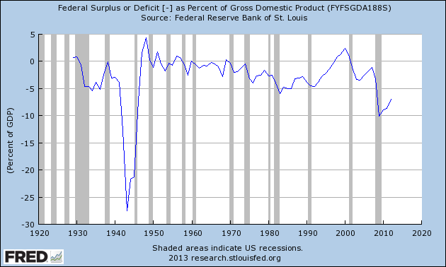 U.S. Budget Deficits and Surpluses, Fraction of GDP