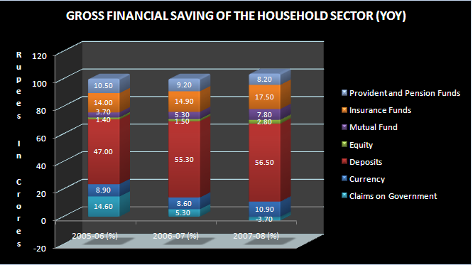 Total Gross Savings (Rs In Crores) 2005-06 (P) 2006-07 (P) 2007-08 # 597,694
