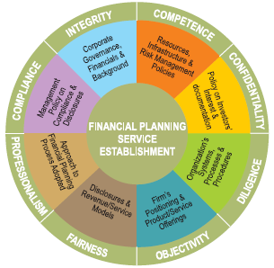 Financial Planning Standards -Benchmarks for