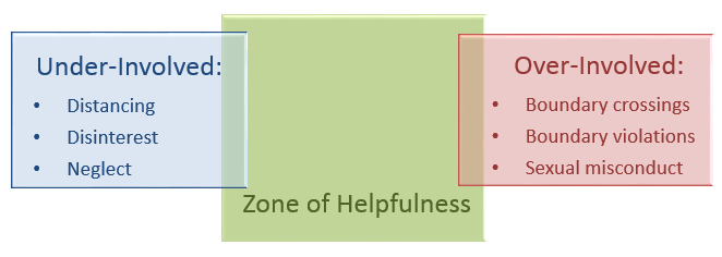 A Continuum of Professional Behavior Professional boundaries are the spaces between the nurse s power and the client s vulnerability.