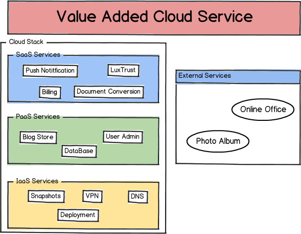 Current research activities: Value Added Cloud Pluggable Cloud