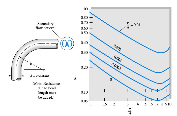 37 Application of CFD in Membrane Technique Besides the valve system, a bend or curve in a pipe, as in Figure 3.3.4, sudden contraction (SC), and sudden expansion (SE) between two sizes of pipe can also lead to large Pressure Loss Coefficient.