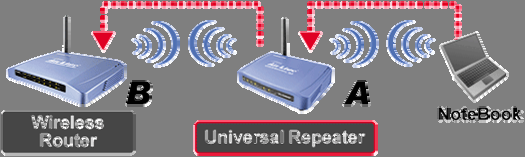 2.2.5 Universal Repeater An universal repeater can also extend the wireless coverage of another wireless AP or router.