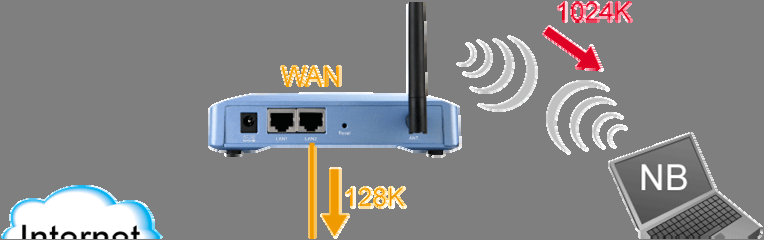 In WISP mode, the WAN Output Rate also includes the WLAN interface. The AP s Web UI will tell you which types of output rate it supports, it differs in each wireless mode.