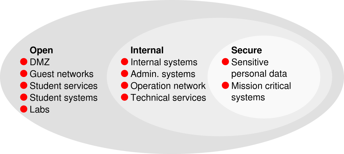 3 The security architecture The security architecture is based on the following principles: The network must be subdivided into zones and security classes.
