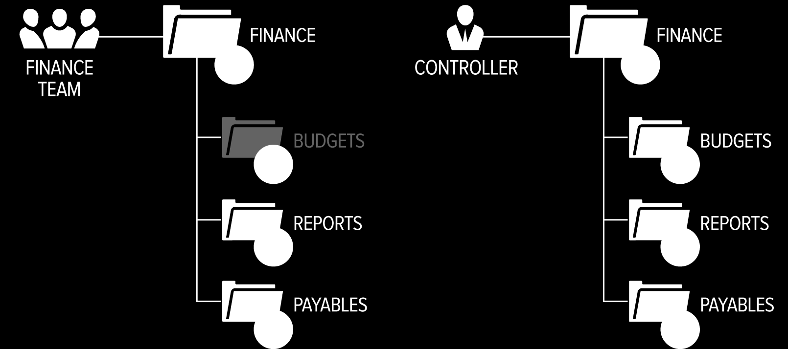 Folder and sub-folder permissions can be broken down into three categories: inheritance, exclusion and group.