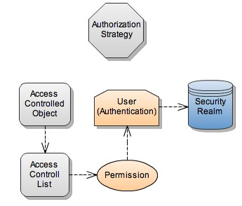 Hudson Security Architecture Hudson provides a security mechanism which allows Hudson Administrators to control areas of access to users or group of users.