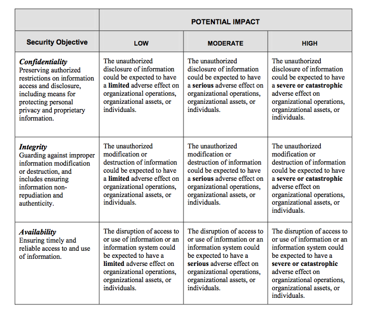 The acceptable values for potential impact are low, moderate, or high. The definition of potential impact for each security objective is summarized in Table 4 below.