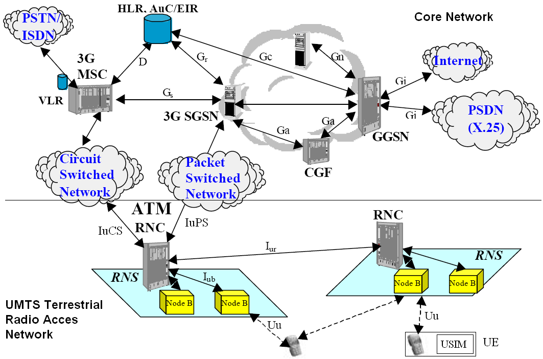 Figure 4: Basic architecture of a UMTS mobile network (Release 99) (from [11]). be reached.