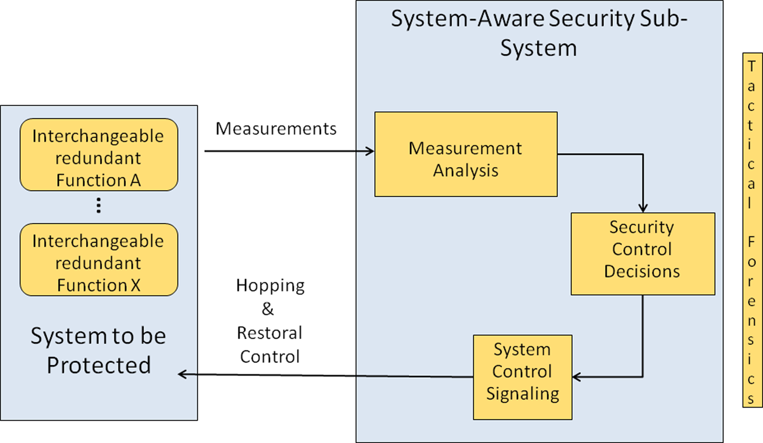 A SYSTEM-AWARE CYBER SECURITY ARCHITECTURE 227 Science Board, 2005; DoD, 2009].