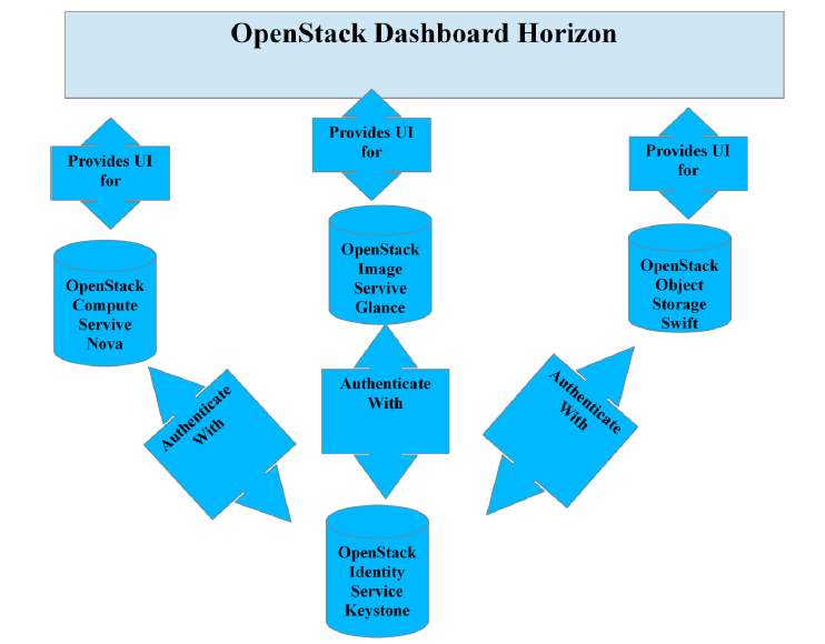 Figure 8: OpenStack Structure with Horizon Dashboard 5.