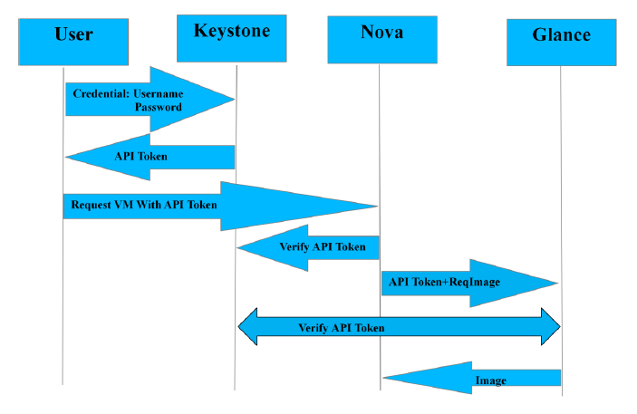 as defined in Chapter 3, and are needed to be resolved. Figure 10 below describes current OpenStack authentication mechanism. Figure 10: Authentication Mechanism with Keystone 5.