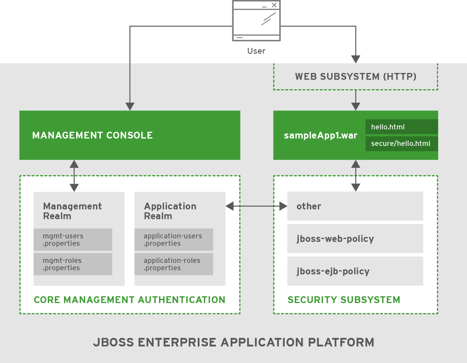 Red Hat JBoss Enterprise Application Platform 6.4 Security Architecture CHAPTER 4.