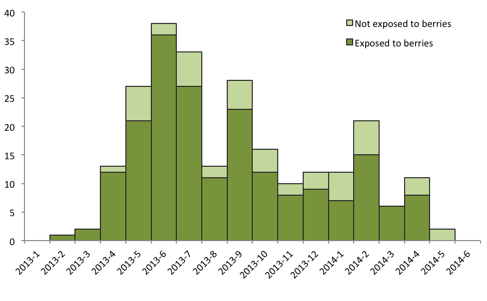 Figure 8: Confirmed cases with known status of exposure to berries by month of onset (n = 245), European multinational HAV infection outbreak 2013 2014, as of 30 June 2014 (information for May and