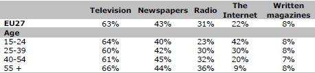 Even in typical newspaper-centric societies such as Germany or Austria, TV still holds the top position in this ranking of news media, with more than 60% of the respondents naming it as one of their