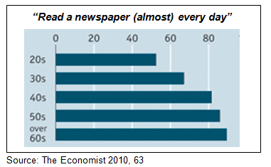 Fig. 16: Newspaper Readership by Age Group (Japan) In Germany, within less than a decade the percentage of young adults who would read newspaper articles to get informed on a topic fell by a third.