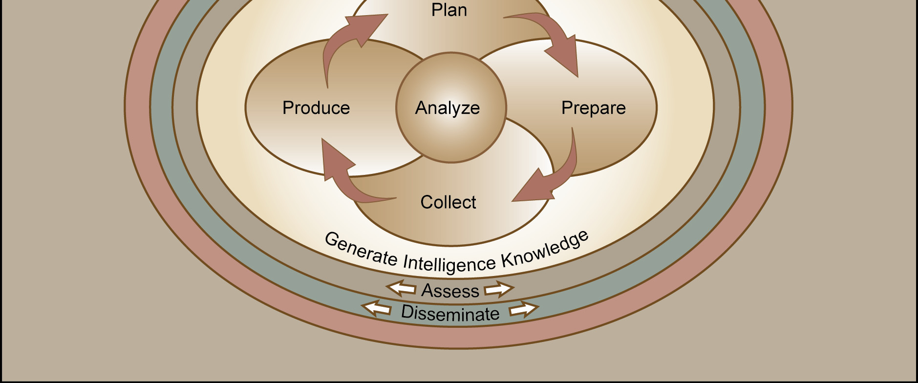 Additionally, there are four continuing activities that occur across the four intelligence process steps: Generate intelligence knowledge. Analyze. Assess. Disseminate. C-8.