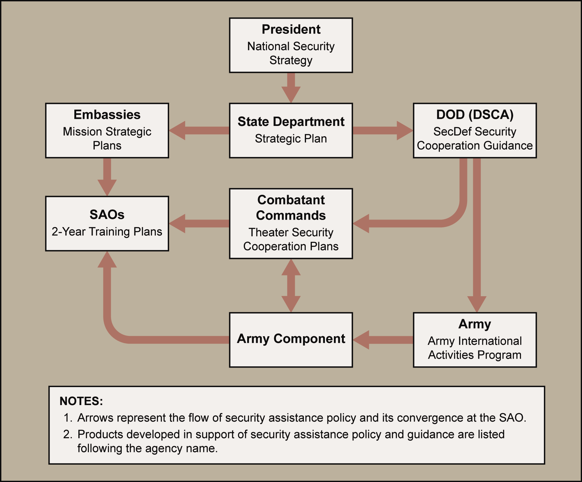 Chapter 3 Figure 3-1. Policy agents, routes, and products DEPARTMENT OF DEFENSE GUIDANCE 3-5.