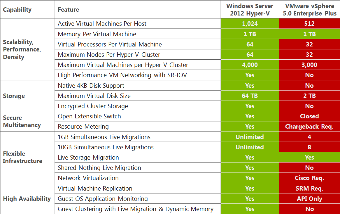 Fig. 7: Windows Server 2012 Hyper-V advantages over vsphere 5 Enterprise Plus Other than Windows Server 2012 Hyper-V advantages over vsphere 5 Enterprise Plus, System Center 2012 also offers several