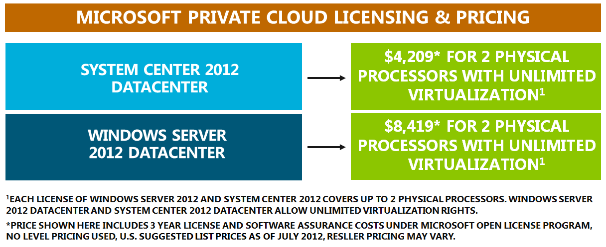 System Center 2012, and ECI Datacenter 7 and VMware Production Support and Subscription 8 (SnS) for all VMware products. Appendix A provides details on Microsoft and VMware U.S. suggested list prices.
