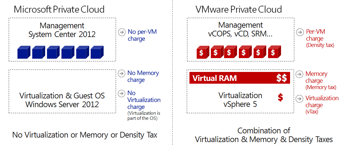 With Microsoft you don t pay any virtualization, memory or density tax. With VMware, you pay separately for a virtualization platform (and also for a guest OS for running apps inside VMs).
