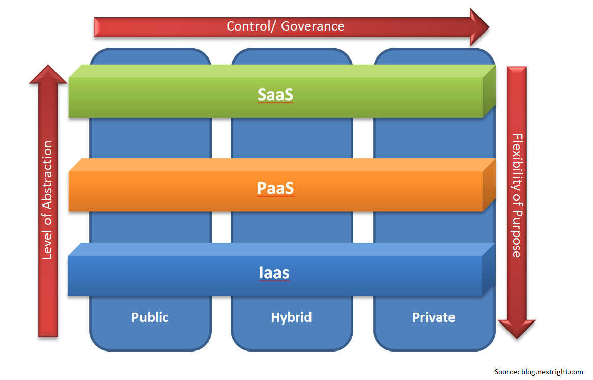 SCADA Cloud Computing 5 For each of these models the NIST defined four deployment models with which the level of governance can be differentiated proportional to the level of the exclusivity of