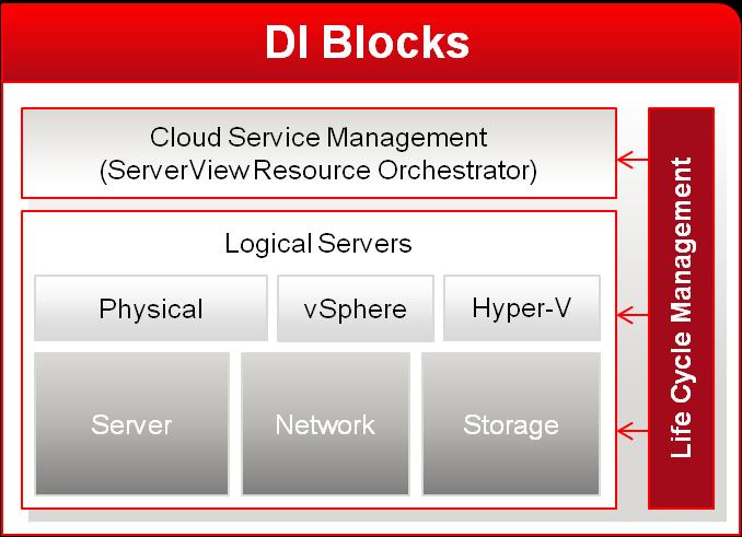 DI Blocks / Dynamic Infrastructures for VMware vcloud Dedicated for VMware vsphere environments Flexible platform
