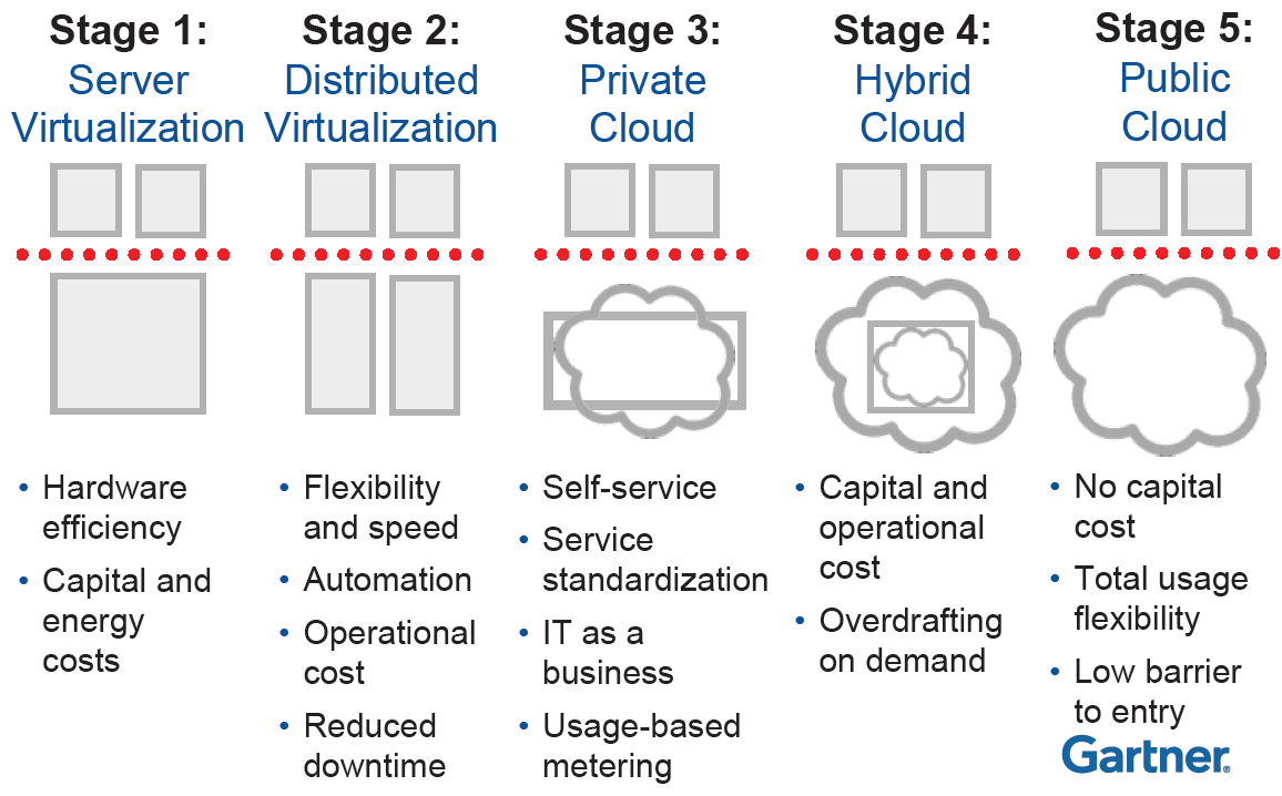 Gartner: virtualization leads to cloud Source: Gartner (Thomas